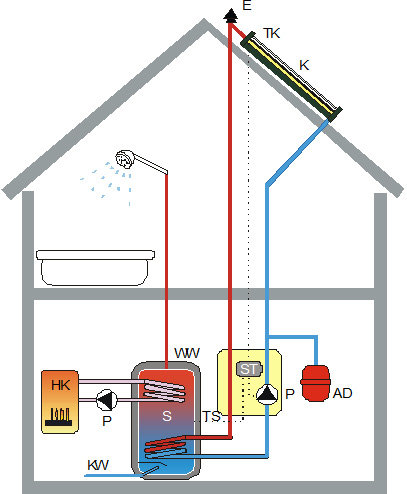 solar info zentrum solarthermie. Black Bedroom Furniture Sets. Home Design Ideas